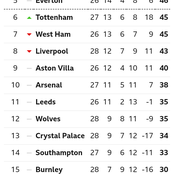 After Tottenham Won 4-1 & Man City Lost 2-0, See Current Position Of Liverpool On The EPL Table