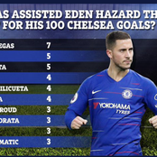 Eden Hazard was a success at Chelsea, See the list of Players that helped him at Stamford Bridge.