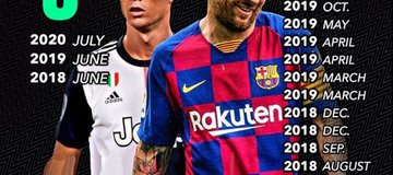 Lionel Messi And Cristiano Ronaldo: Freekick Goals Scored Since 2018