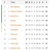 Here's How Things Now Stand At The Top Of LaLiga After That Real Madrid Win Over Barcelona.