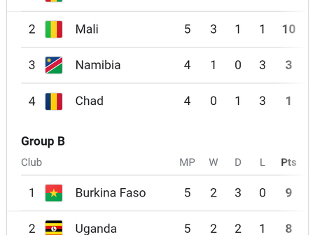 After Thursday AFCON Qualification Matches, Check Out The Group Tables And The Match Results.