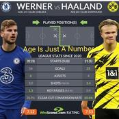 Statistics Showing That Haaland Is A Better Player Than Werner This Season