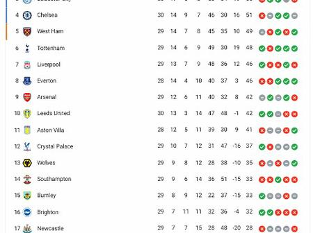 EPL Table After Chelsea Lost 2-5 & Manchester City Won 2-0