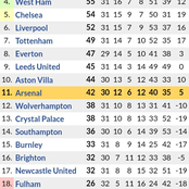 Big Changes in the Premier League Table After Tottenham Lost 3-1 to Man United & Leceister Lost 2-3