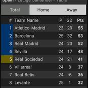After Barcelona Won 2-0, See Where Real Madrid Dropped To On The La Liga Table.