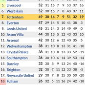 The New Premier League Table After Chelsea Won 4-1, Liverpool 2-1 Win & Man City Lost 2-1