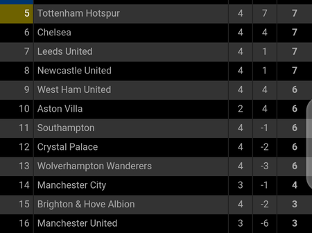 After Tottenham humiliated Man United, here's how the Premier League table now looks