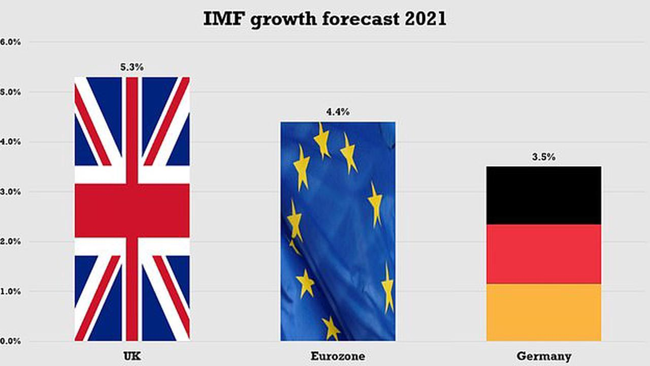IMF forecasts pour doubt on wisdom of furlough