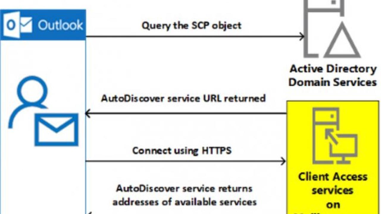 Exchange Autodiscover peut entraîner une fuite d'identifiants Outlook