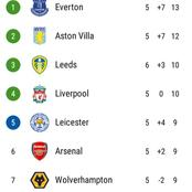 After West Ham & Manchester City Drew 1-1, This Is How The EPL Table Looks Like