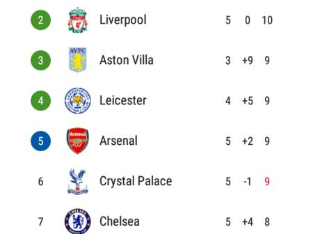 After Two EPL Matches Ended In Stalemate, See How The Premier League Table Looks Like