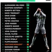 Juventus All-Time Top Scorers - Can Ronaldo Top This List Before His Retirement?