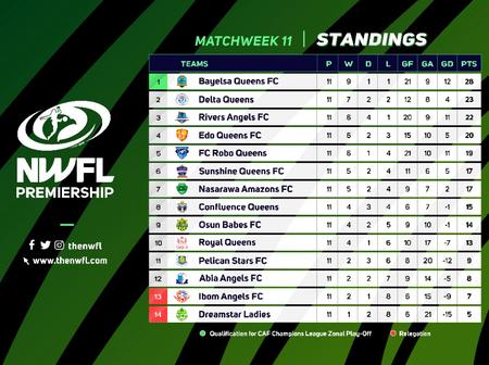 2021 NWFL Premiership Week 11 Results, Goal-scorers And League Table