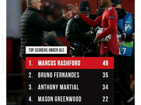 Checkout Manchester United Top Goal Scorers Under The Management of Ole Gunner