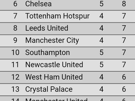 See How The Premier League Table Looks Like After Saturday Games