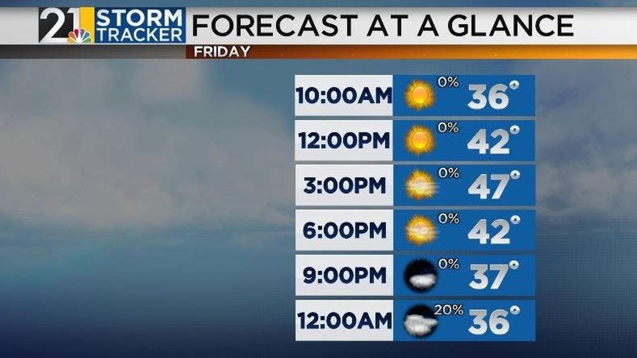 Sunny end to the work week with a mild weekend forecast on the way