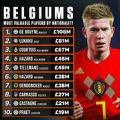 Belgium's Most Valuable Players