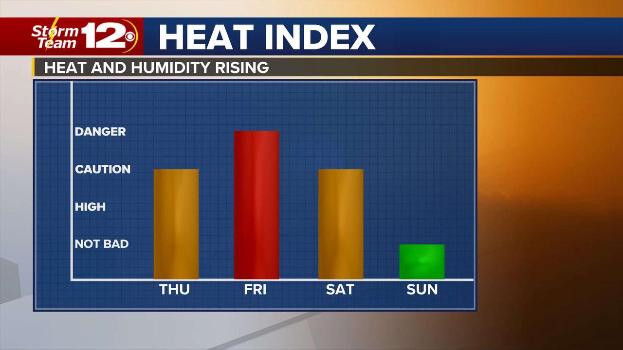Heat returns in a hurry Thursday and Friday
