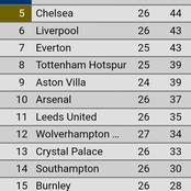 Look At How Premier League Table Changed After Today's Match