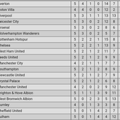 After Wolves beat Leeds United, here's how the Premier League table now looks