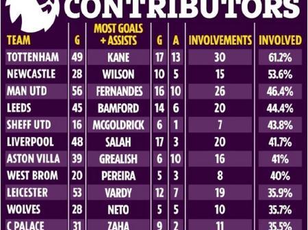 Premier League Teams' Top Goal Contributors This Season - Fernandes Ranked 3rd