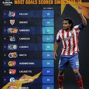 Most Goals Scored In The UEFA Europa League Since 2009/10 - Aubameyang Ranked 7th