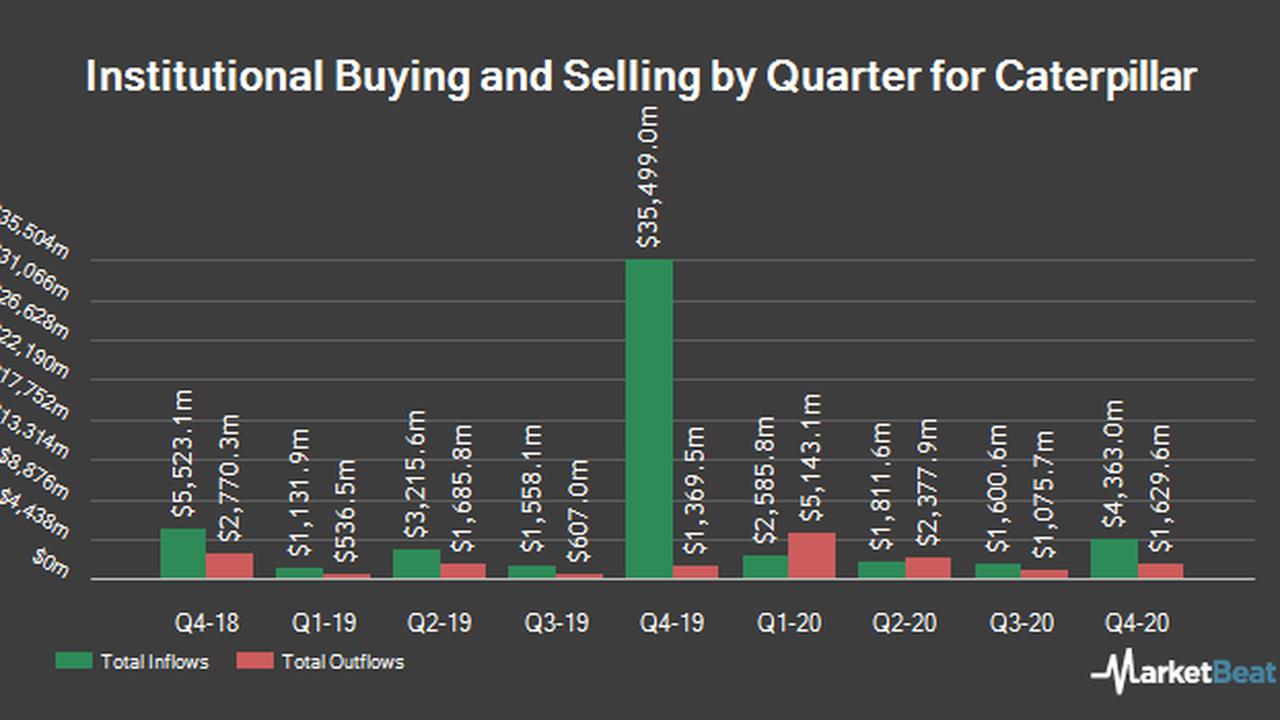 Snow Capital Management LP Decreases Holdings in Caterpillar Inc. (NYSE:CAT)