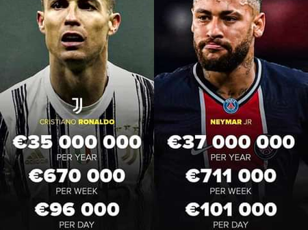 Christian Ronaldo and Neymar Junior Salary revealed.