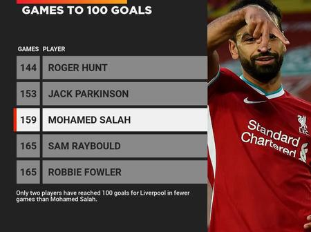 Salah Scored His 100th Goals For Liverpool Today, See The Only 2 Players To Do So In Fewer Games