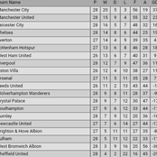 After Chelsea 2-0 Win vs Everton & Tottenham 4-1 Victory, See How the Premier League Log has Changed