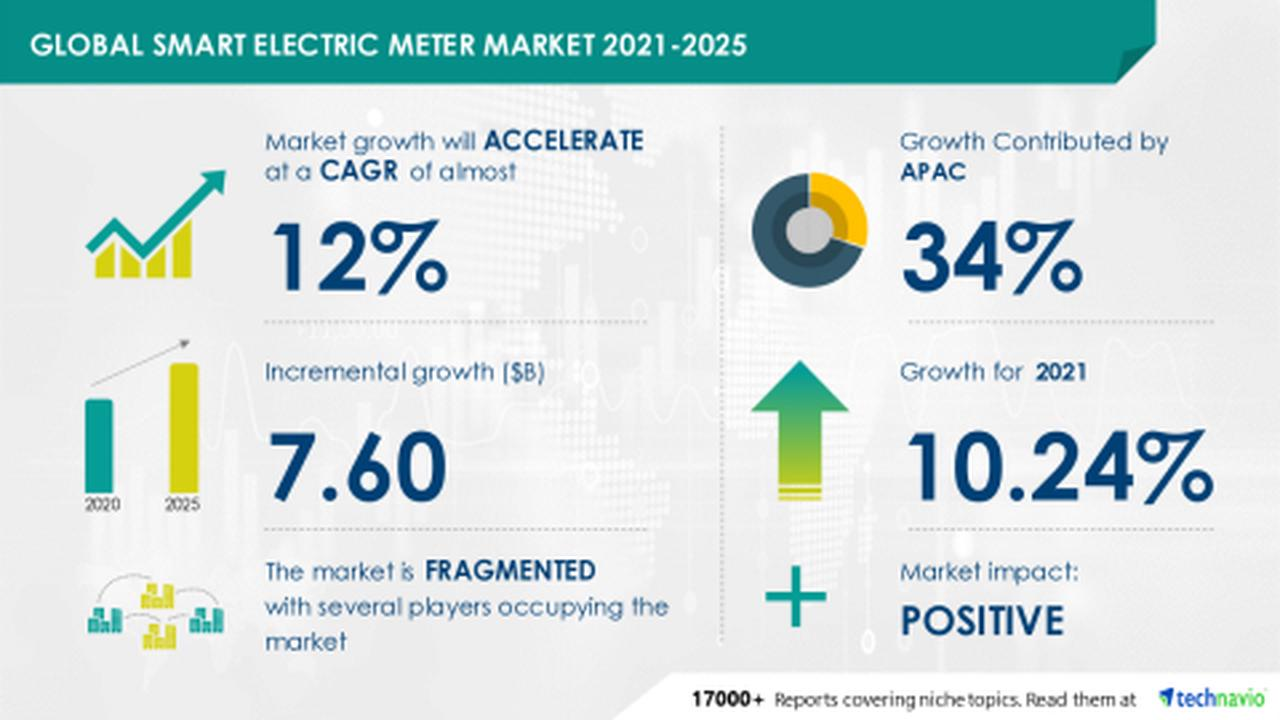 Electric Smart Wheelchair Market Shipment, Price, Revenue, Gross Profit, Interview Record, Business Distribution To 2020-2025 · Wall Street Call