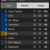 After Juventus Drew 1-1 And Lazio Lost 2-0, This Is How The Serie A Table Looks