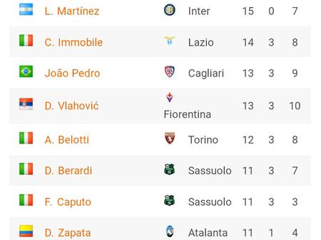 After Simy Nwankwo scored Yesterday, See His New Position on Serie A Goal Scorers Chart