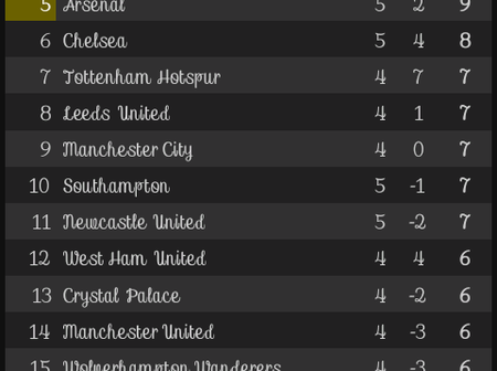 After Today results, This is how the EPL Table looks like