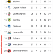 After Liverpool lost 0-1, and Tottenham won 1-0, see how the premier league table currently looks.