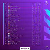 EPL: Premier League Table, Fixtures, Top Scorers, Top Assists, and Clean Sheets Ahead of Week 27