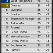 EPL Table After Wednesday's Matches As Manchester United Drops Points