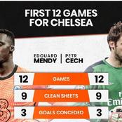 Edouard Mendy And Petr Cech: First 12 Games For Chelsea in All Competition