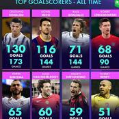 After Barca Thrashed Ferencvarosi, Here Is The Current UEFA Champions League Top Scorers - All Time