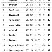 EPL Table: After Man U Won And Liverpool Lost, See How The Table Looks Like