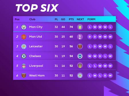 Checkout The EPL Top Six After Yesterday's Fixtures As Chelsea Return To 4th Place