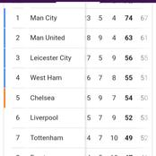 How Premier league looks like after yesterday's match