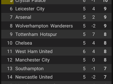 This is how the table looks like after Fulham played Crystal Palace at home