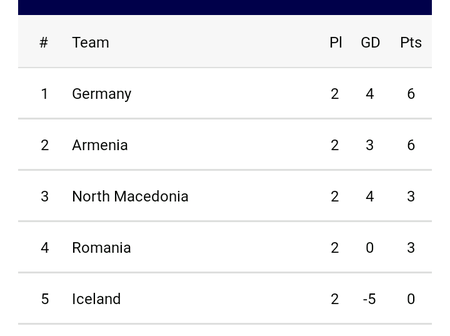 UEFA 2022 World Cup qualifiers table after yesterday's games as Spain, England and Germany all won