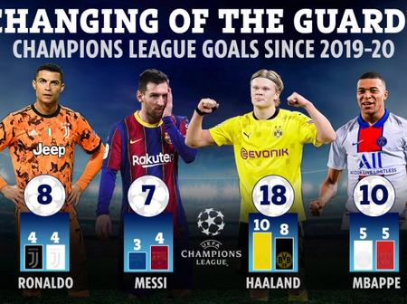 Ronaldo And Messi Lose Their Dominance In The CL As Stats Proves Two New Stars Are Better
