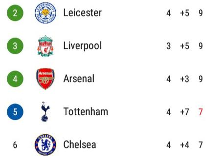After Tottenham Hotspur Thrash Manchester United 6-1, This Is How The EPL Table Looks Like