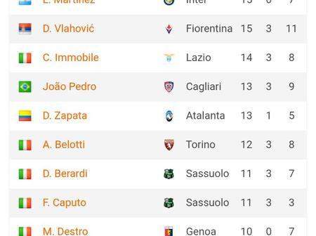 After Ronaldo, Lukaku and Zlatan failed to Score, See the goal scorers at Seria A