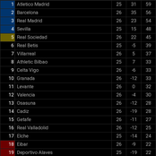 After Barca Won And Real Madrid Drew Their 26th La Liga Games, See How The La Liga Table Looks