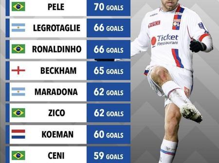 Most Free Kick Goals. No Ronaldo or Messi as Six Brazilians make the list.