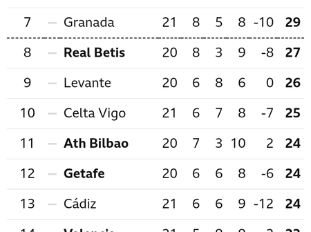 After Barcelona Won 2-1 & Tottenham Lost 1-0, See Their Current Positions On Their League Table